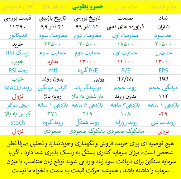 تحلیل پالايش نفت تهران - شتران