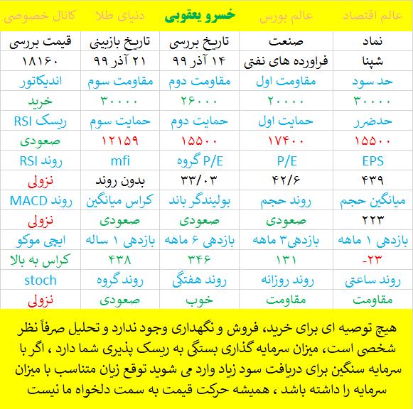 تحلیل پالايش نفت اصفهان - شپنا
